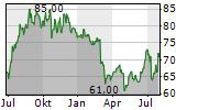 ACADIA HEALTHCARE COMPANY INC Chart 1 Jahr
