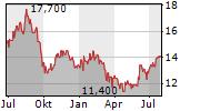 ACADIA REALTY TRUST Chart 1 Jahr