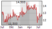 ACADIAN TIMBER CORP Chart 1 Jahr
