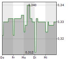 ACANTHE DEVELOPPEMENT SA Chart 1 Jahr