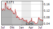 ACARIX AB Chart 1 Jahr