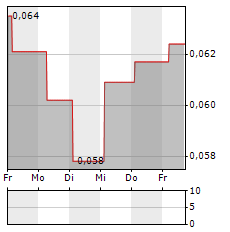 ACARIX Aktie 5-Tage-Chart