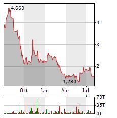 ACCENTRO Aktie Chart 1 Jahr