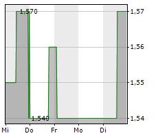 ACCENTRO REAL ESTATE AG Chart 1 Jahr