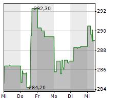 ACCENTURE PLC Chart 1 Jahr