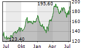 ACCIONA SA Chart 1 Jahr