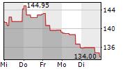 ACCIONA SA 1-Woche-Intraday-Chart
