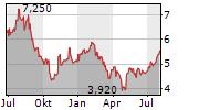 ACCO BRANDS CORPORATION Chart 1 Jahr