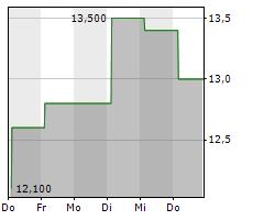 ACCOLADE INC Chart 1 Jahr