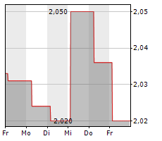ACCURAY INC Chart 1 Jahr