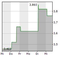 ACCURAY INC Chart 1 Jahr