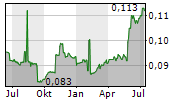 ACE AVIATION HOLDINGS INC Chart 1 Jahr