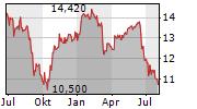 ACEA SPA Chart 1 Jahr