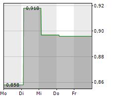 ACELRX PHARMACEUTICALS INC Chart 1 Jahr