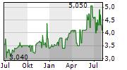 ACER INC GDR Chart 1 Jahr