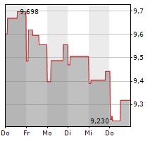 ACERINOX SA Chart 1 Jahr