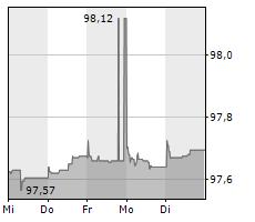 ACHMEA BV Chart 1 Jahr