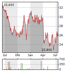 ACI WORLDWIDE Aktie Chart 1 Jahr