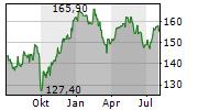 ACKERMANS & VAN HAAREN NV Chart 1 Jahr