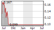 ACKROO INC Chart 1 Jahr
