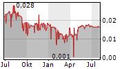 ACMA LTD Chart 1 Jahr