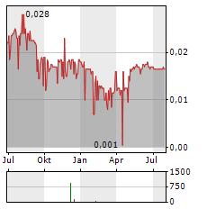 ACMA LTD Aktie Chart 1 Jahr