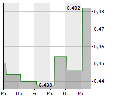 ACORDA THERAPEUTICS INC Chart 1 Jahr