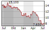 ACRES COMMERCIAL REALTY CORP Chart 1 Jahr