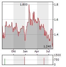 ACTEOS Aktie Chart 1 Jahr