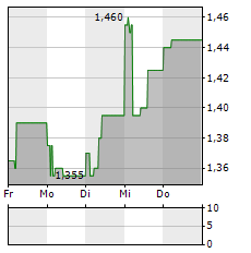 ACTEOS Aktie 1-Woche-Intraday-Chart