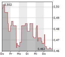ACTIC GROUP AB Chart 1 Jahr