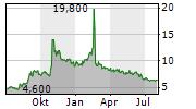 ACTINIUM PHARMACEUTICALS INC Chart 1 Jahr