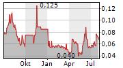 ACTIVE BIOTECH AB Chart 1 Jahr