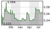 ACTIVE ENERGY GROUP PLC Chart 1 Jahr