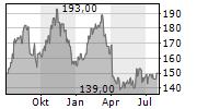 ACUITY BRANDS INC Chart 1 Jahr