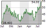ACUSHNET HOLDINGS CORP Chart 1 Jahr