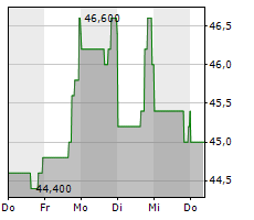 ACUSHNET HOLDINGS CORP Chart 1 Jahr