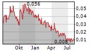 ADAMERA MINERALS CORP Chart 1 Jahr