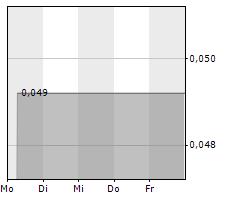 ADAMIS PHARMACEUTICALS CORPORATION Chart 1 Jahr