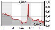 ADASTRA HOLDINGS LTD Chart 1 Jahr