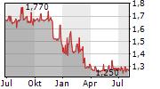 ADCAPITAL AG Chart 1 Jahr