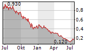 ADCORE INC Chart 1 Jahr