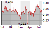 ADCORP HOLDINGS LIMITED Chart 1 Jahr