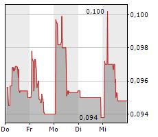 ADDEX THERAPEUTICS SA Chart 1 Jahr