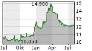 ADDIKO BANK AG Chart 1 Jahr