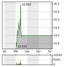 ADDIKO BANK Aktie Chart 1 Jahr
