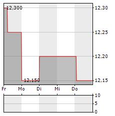 ADDIKO BANK Aktie 5-Tage-Chart