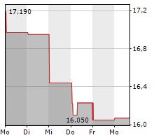ADDTECH AB Chart 1 Jahr