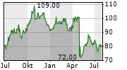 ADDUS HOMECARE CORPORATION Chart 1 Jahr
