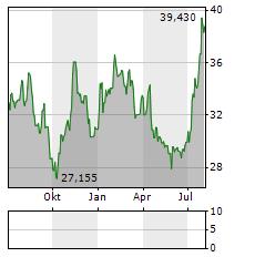 ADECCO Aktie Chart 1 Jahr